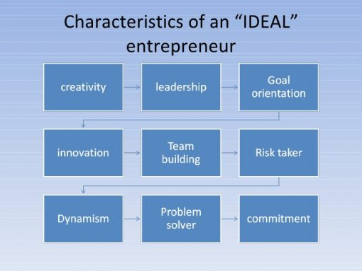 Characteristics of an Ideal Entrepreneur.